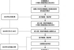 恒达信誉吗_中国工程院院士增选工作日程安排