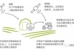恒达代理平台_欧盟利用对地观测技术发展精准农业
