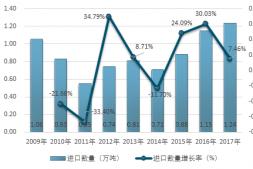 恒达信誉吗_2017-2018年中国草莓进出口分析(图)