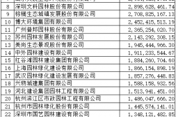 c恒达注册首页_2019年度全国城市园林绿化企业50强揭晓 68家企业上榜,17家净利润超亿元