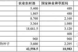 恒达注册账号_进口种子种源免税额度取消